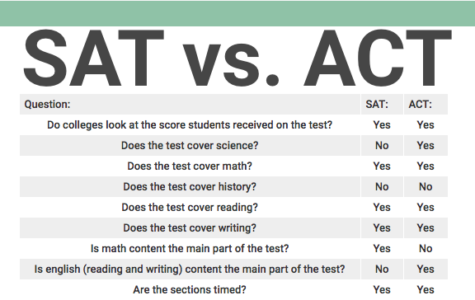 Should you take SAT or ACT?